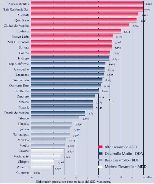 Ranking del IDD-Mex 2019