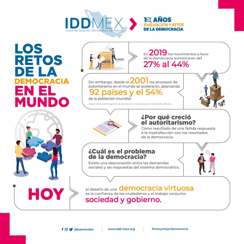 IDD-Mex 10años